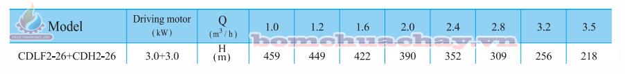 Máy bơm bù áp CNP CDLF2-26 4HP