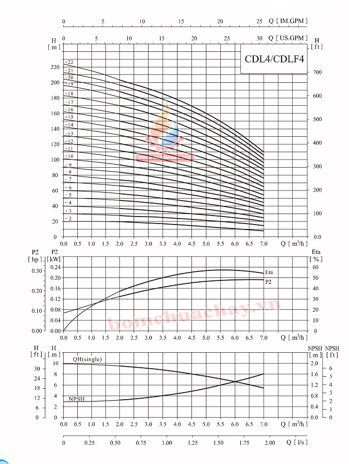 Máy bơm bù áp CNP CDLF4-14 4HP