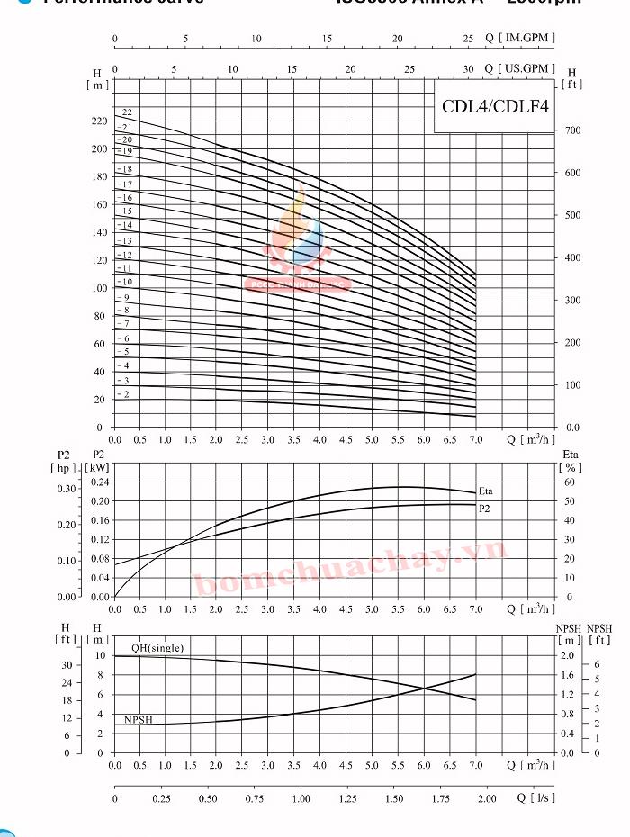 Máy bơm bù áp CNP CDLF4-5 1.5HP
