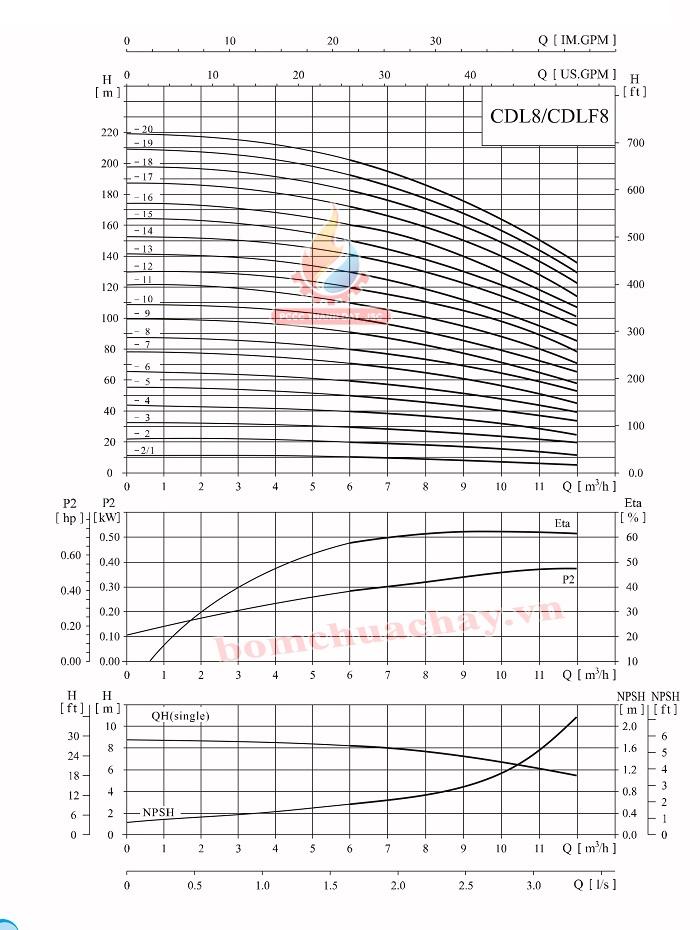 Máy bơm bù áp CNP CDLF8-14 7.5HP