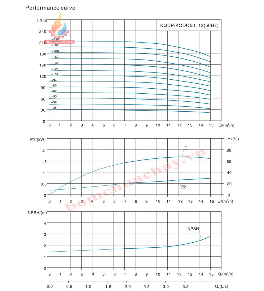 Máy bơm bù áp KQDP/KQDQ50-12-39 3HP