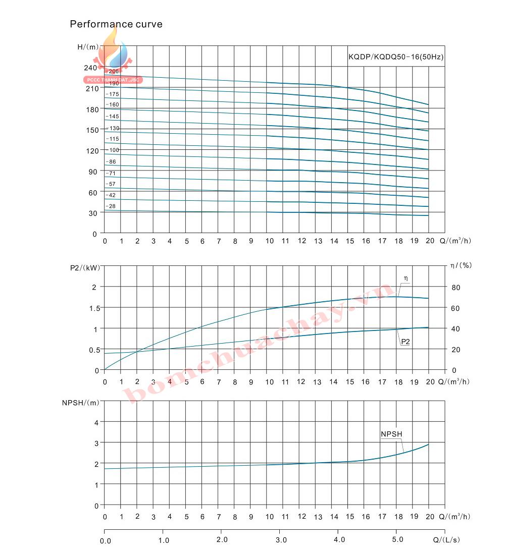 Máy bơm bù áp KQDP/KQDQ50-16-28 3HP