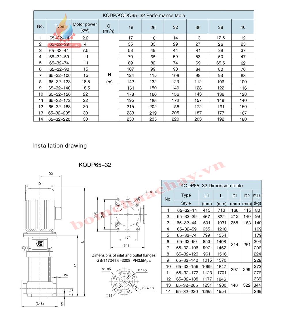 Máy bơm bù áp KQDP/KQDQ65-32-14 3HP