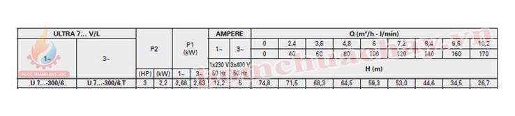 Máy bơm bù áp Pentax U7V-300/6T 3HP