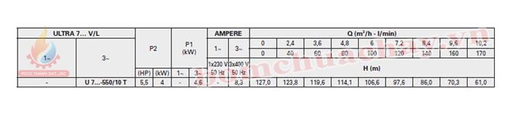 Máy bơm bù áp Pentax U7V-550/10T