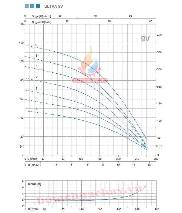 Máy bơm bù áp Pentax U9V-550/10T