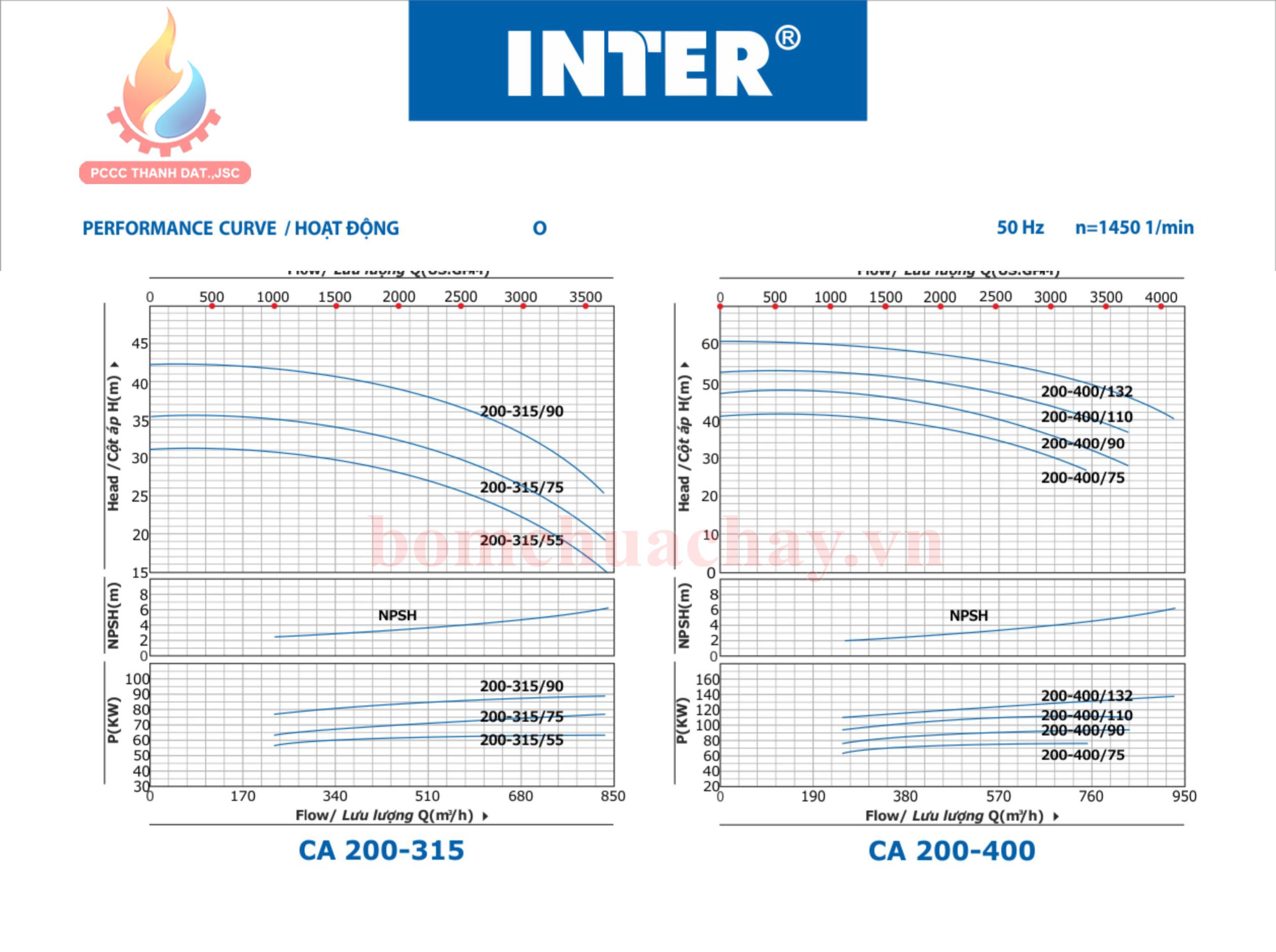 máy bơm chữa cháy inter ca200-400 150hp